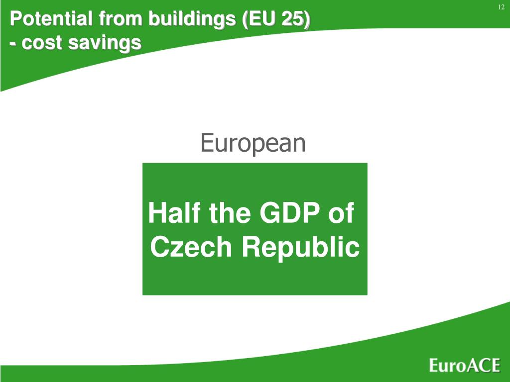 Potential from buildings (EU 25) - cost savings