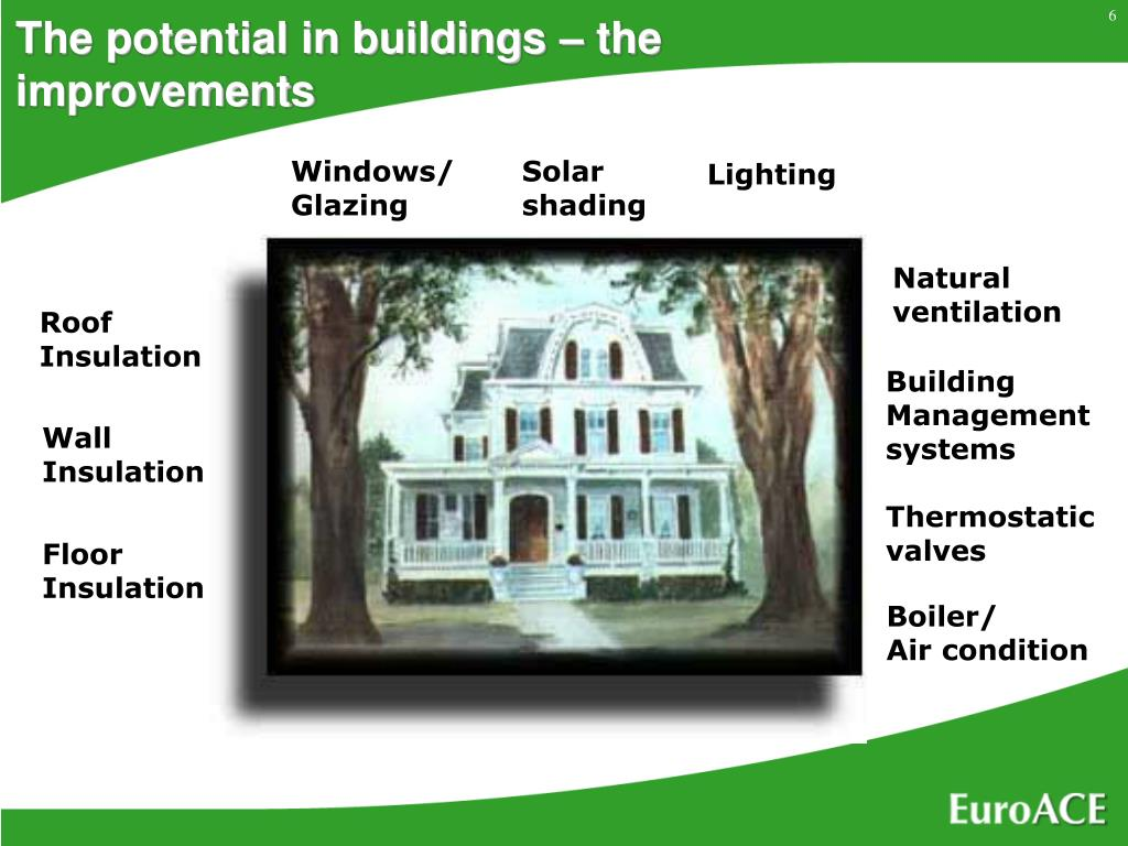 The potential in buildings – the improvements