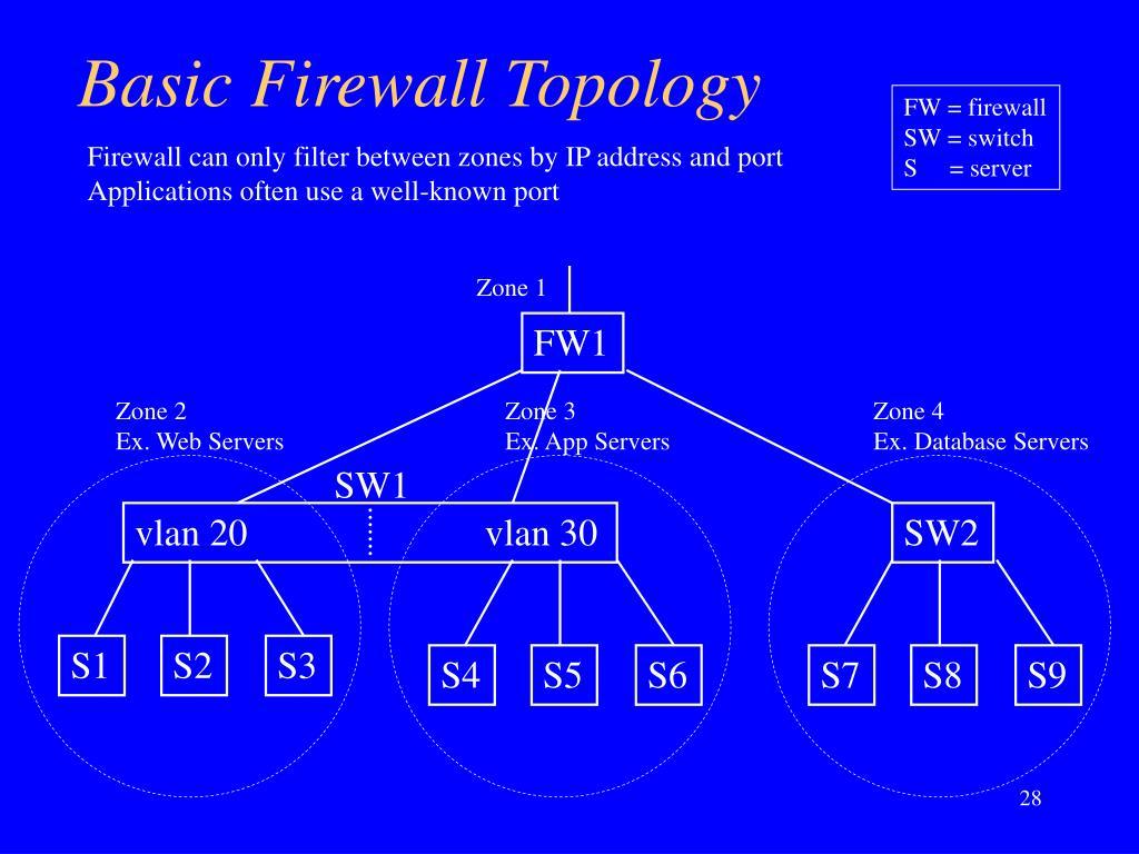 Basic Firewall Topology
