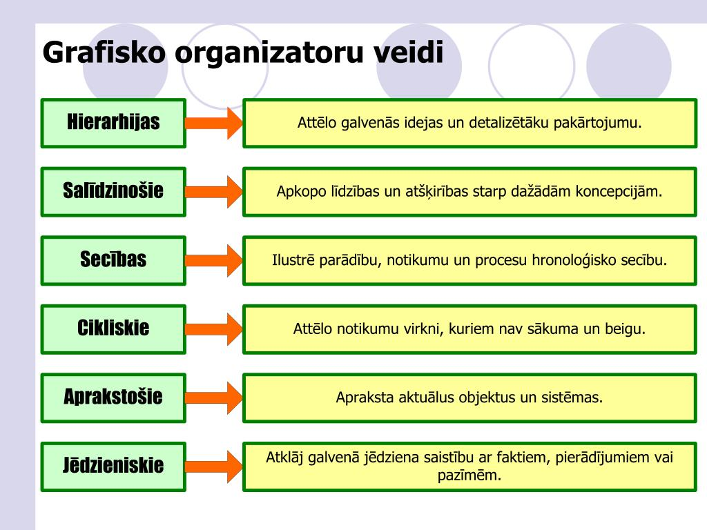 Grafisko organizatoru veidi