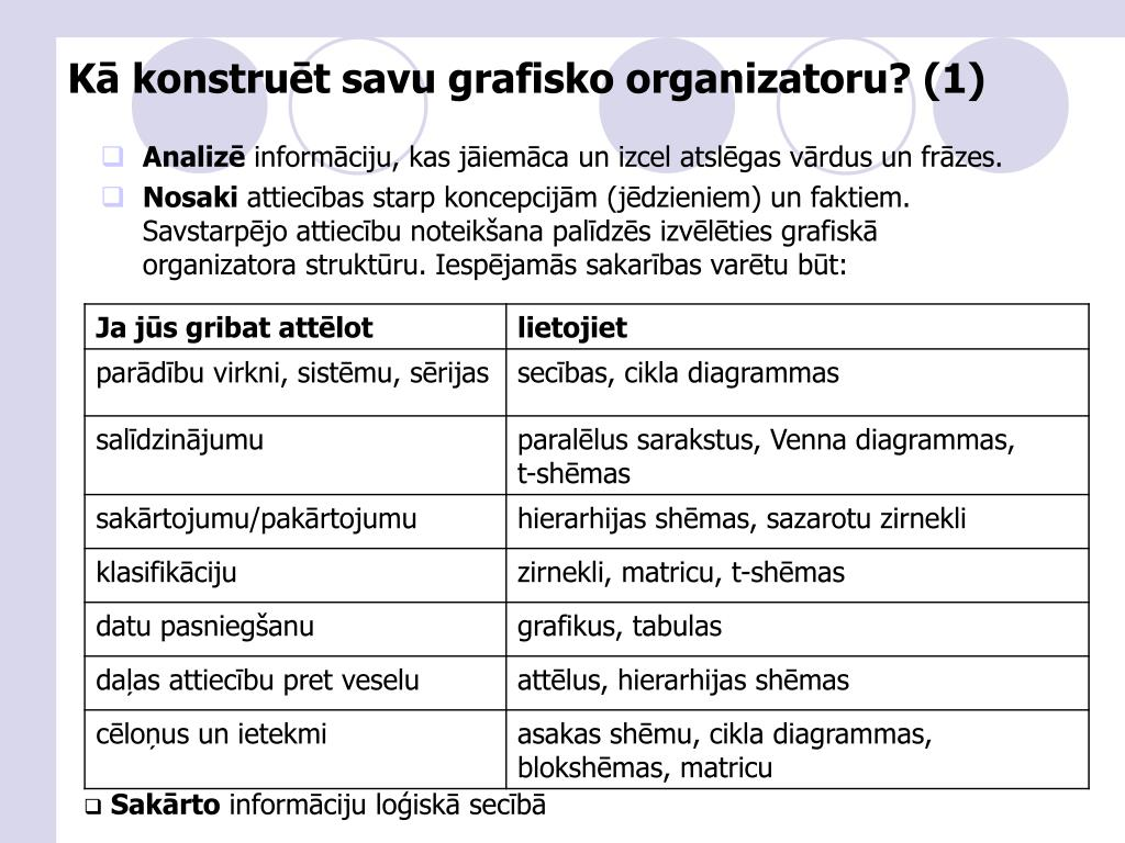 Kā konstruēt savu grafisko organizatoru? (1)