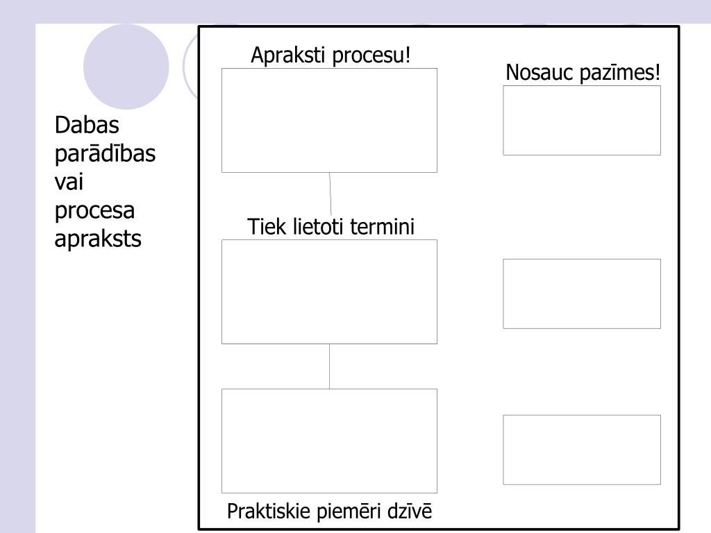 Dabas parādības vai procesa apraksts