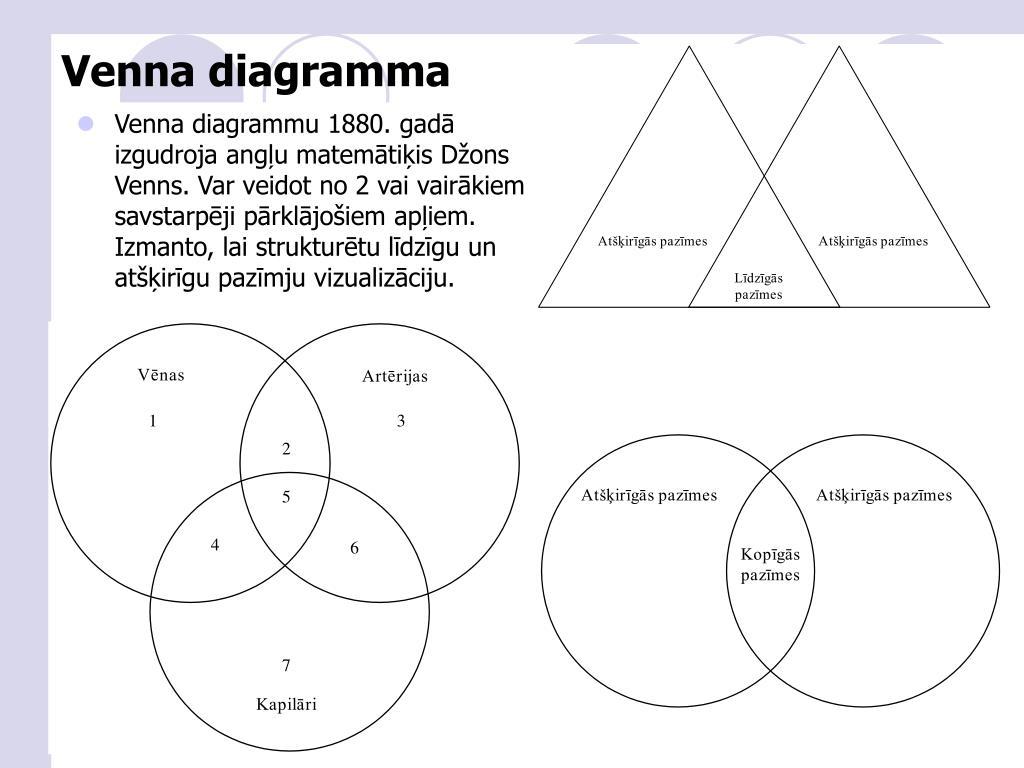 Venna diagramma