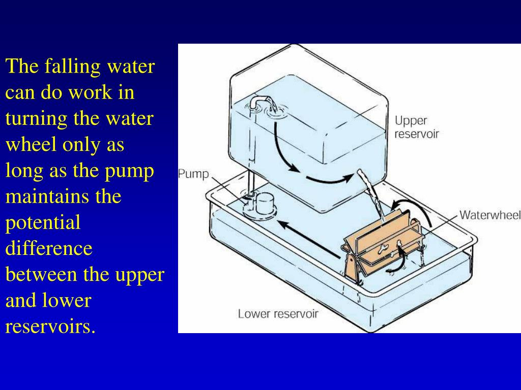 The falling water can do work in turning the water wheel only as long as the pump maintains the potential difference between the upper and lower reservoirs.