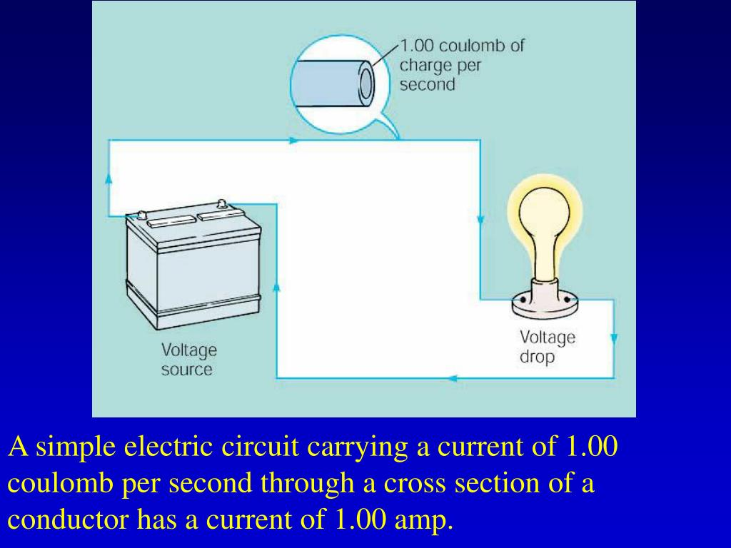 A simple electric circuit carrying a current of 1.00 coulomb per second through a cross section of a conductor has a current of 1.00 amp.