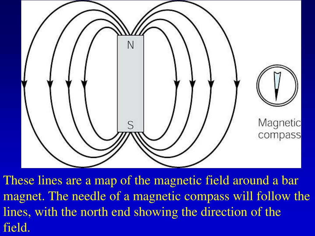 These lines are a map of the magnetic field around a bar magnet. The needle of a magnetic compass will follow the lines, with the north end showing the direction of the field.