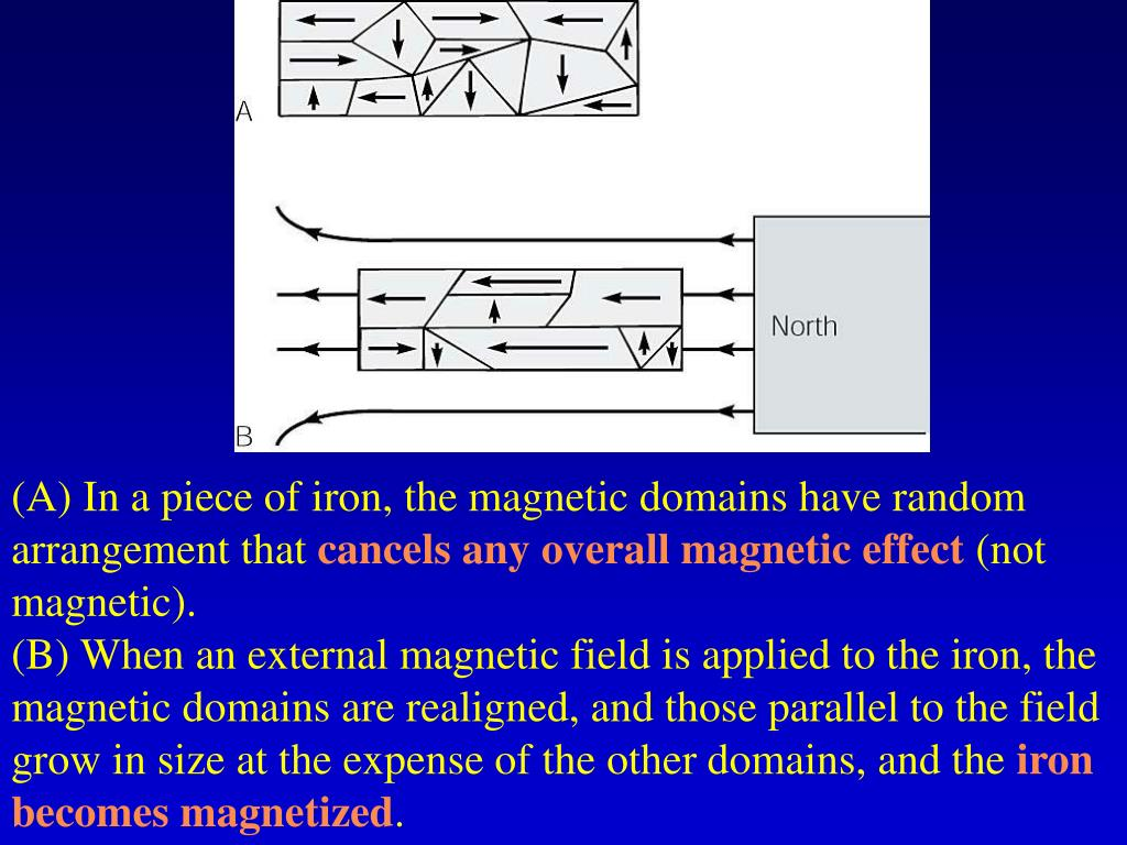 (A) In a piece of iron, the magnetic domains have random arrangement that