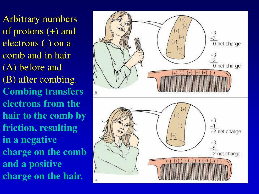 Arbitrary numbers of protons (+) and electrons (-) on a comb and in hair