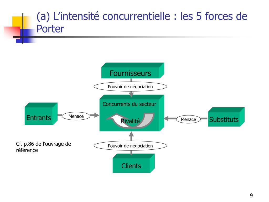 (a) L'intensité concurrentielle : les 5 forces de Porter