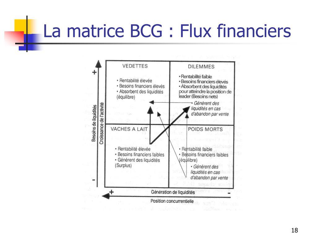 La matrice BCG : Flux financiers