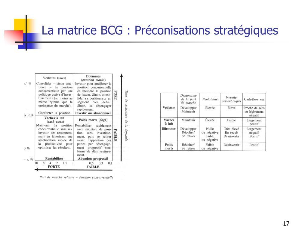 La matrice BCG : Préconisations stratégiques