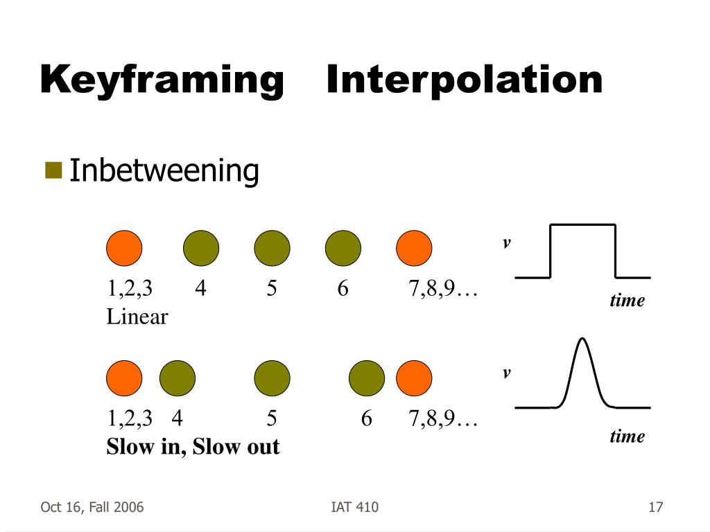 Keyframing   Interpolation