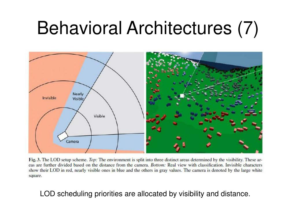 Behavioral Architectures (7)