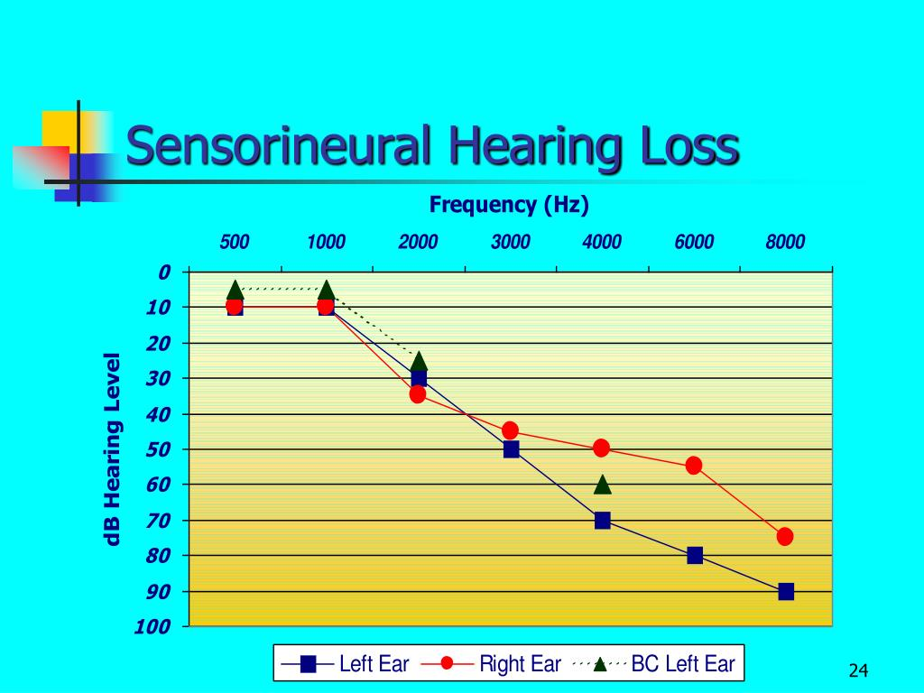 How does hearing loss affect dating and relationships