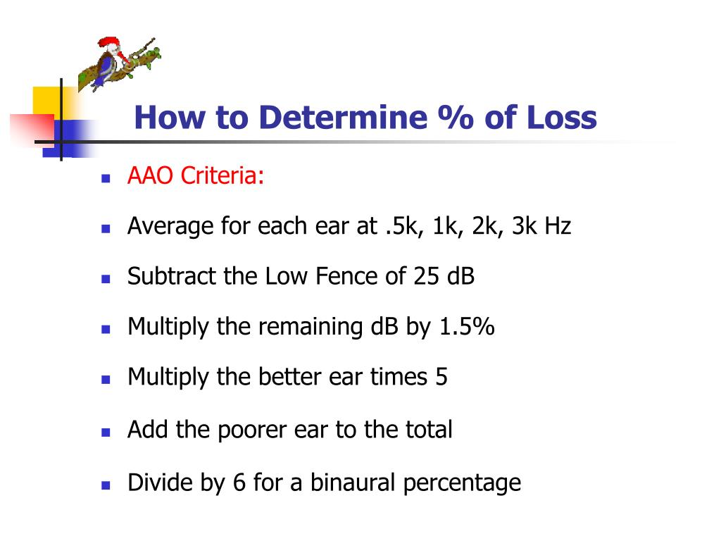 How to Determine % of Loss