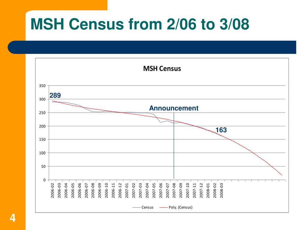 MSH Census from 2/06 to 3/08