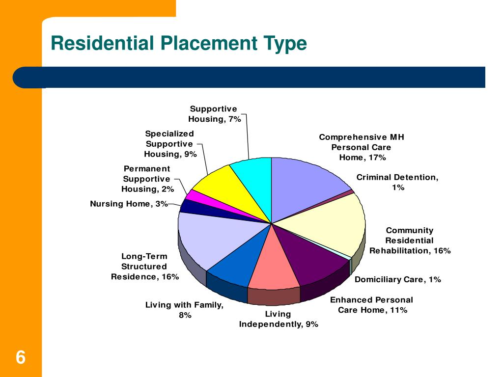 Residential Placement Type