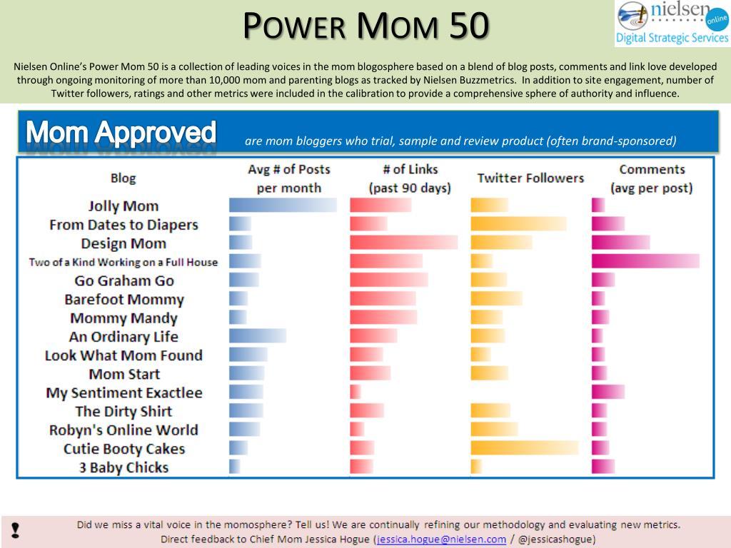 Power Mom 50