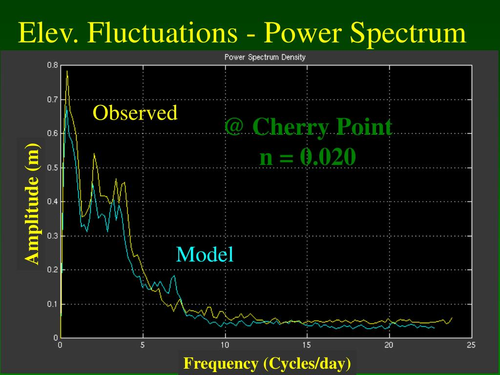 Elev. Fluctuations - Power Spectrum