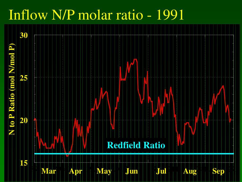 Inflow N/P molar ratio - 1991