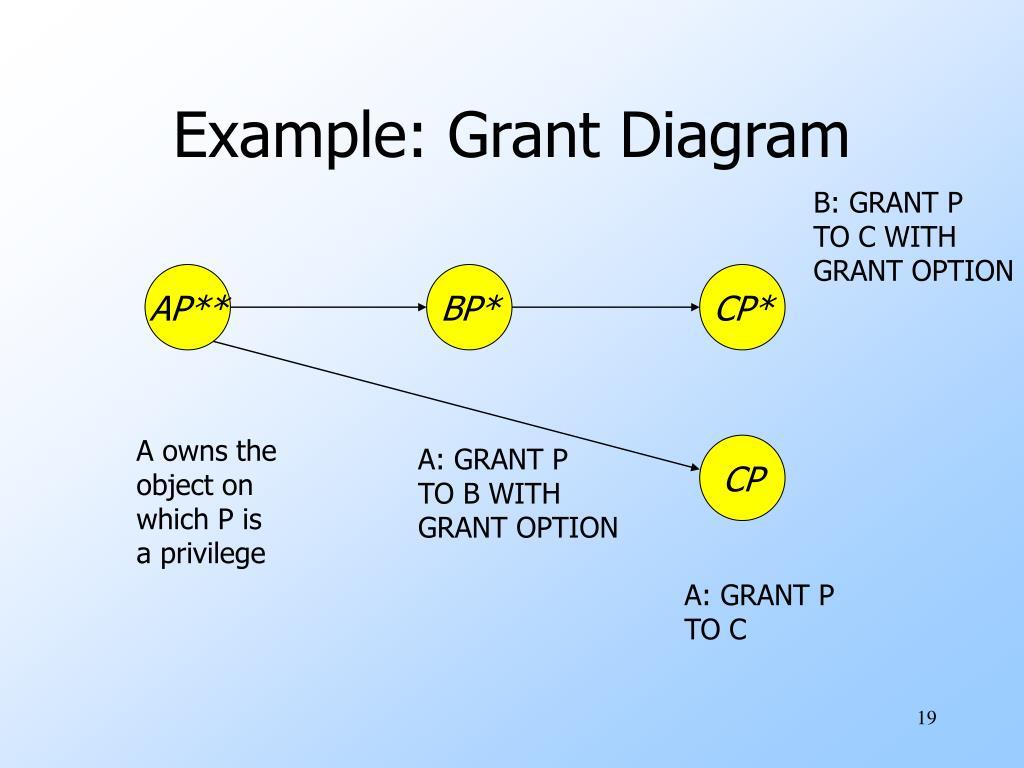 B: GRANT P