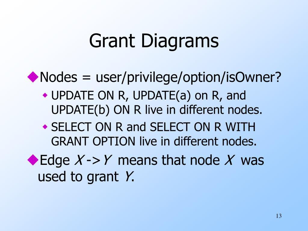 Grant Diagrams