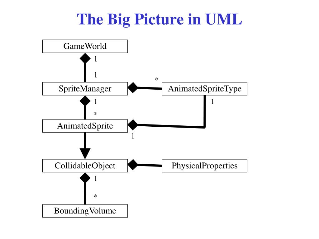 The Big Picture in UML