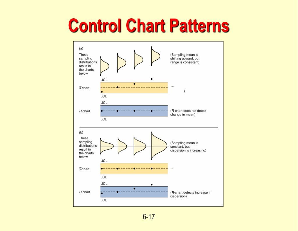 Control Chart Patterns