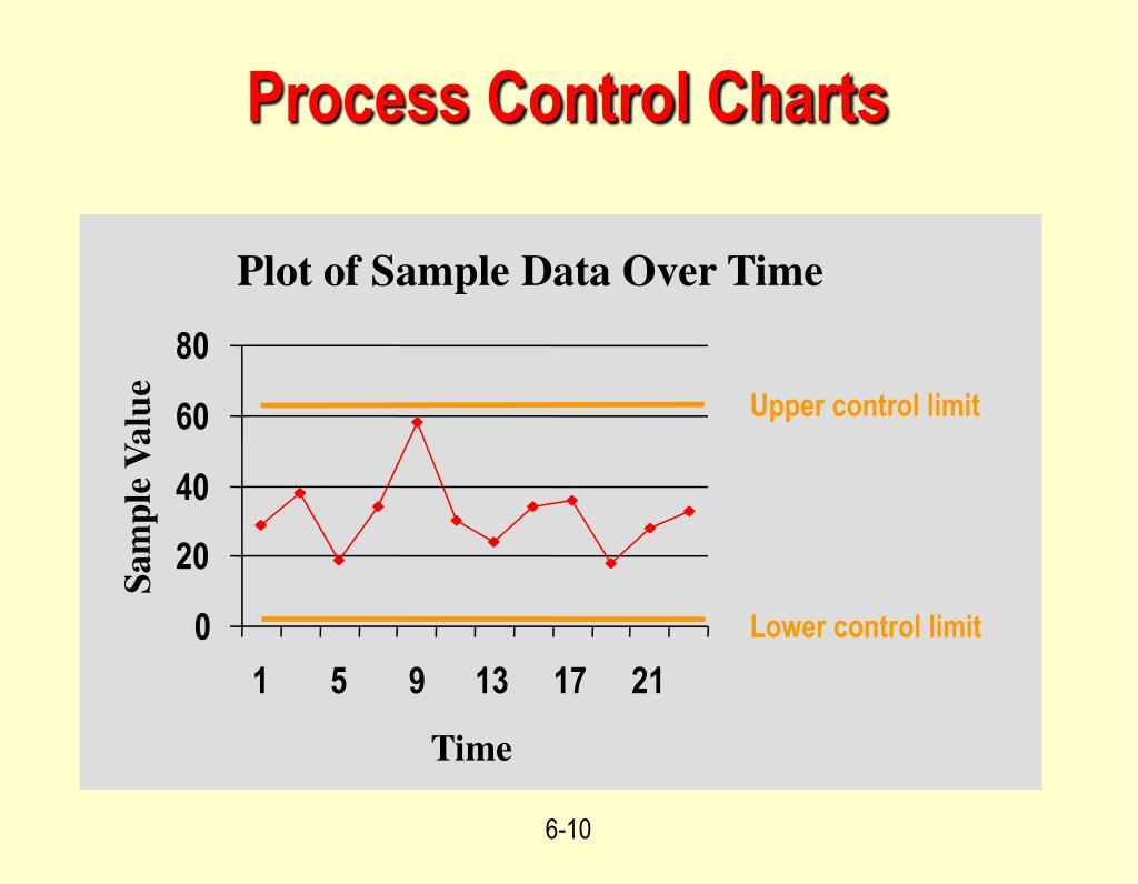 Plot of Sample Data Over Time