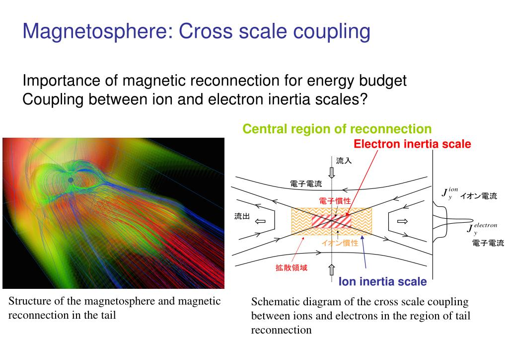 Magnetosphere: Cross scale coupling