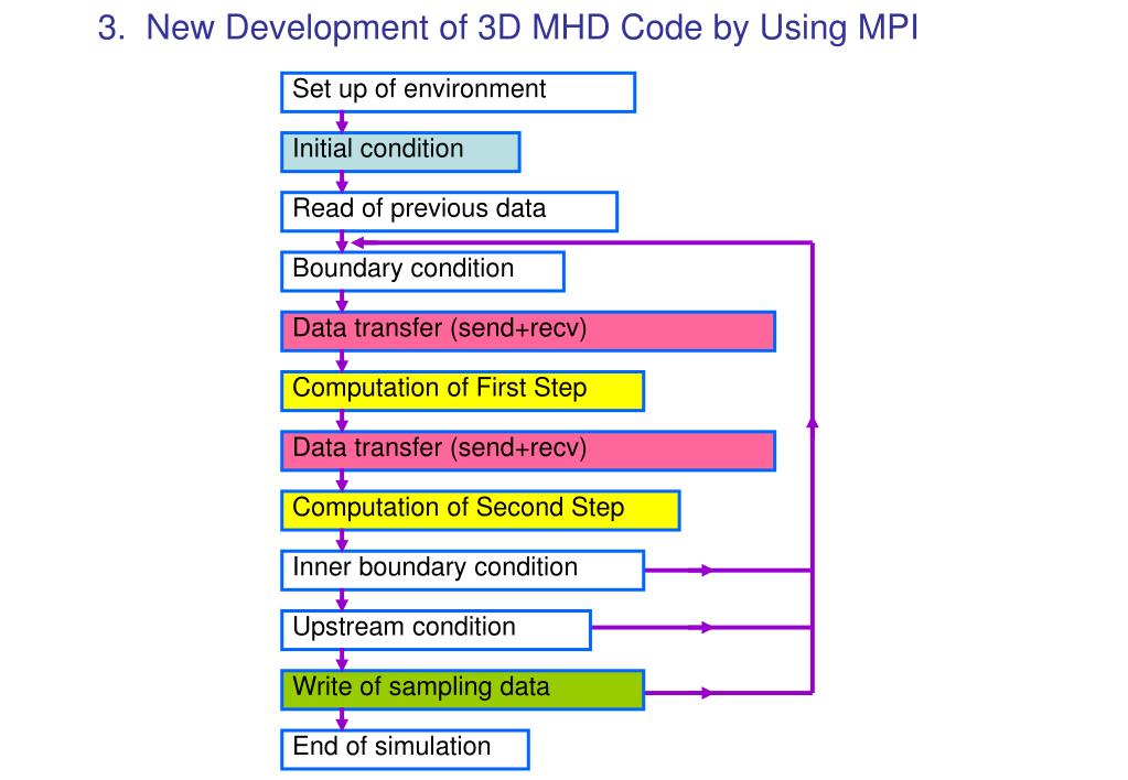 3.  New Development of 3D MHD Code by Using MPI