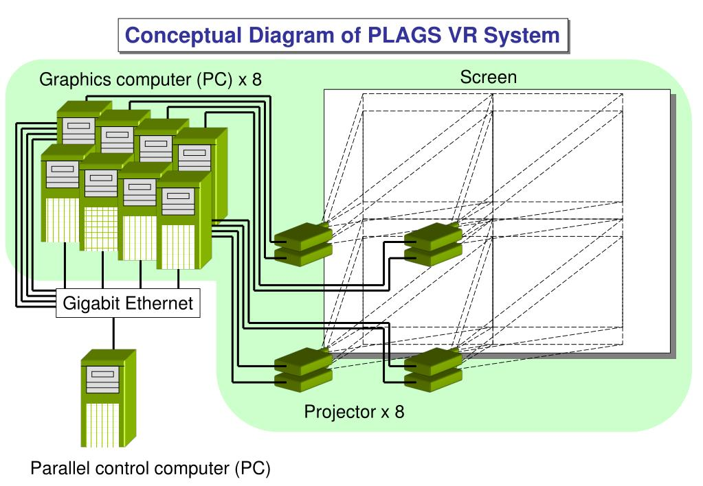 Conceptual Diagram of PLAGS VR System