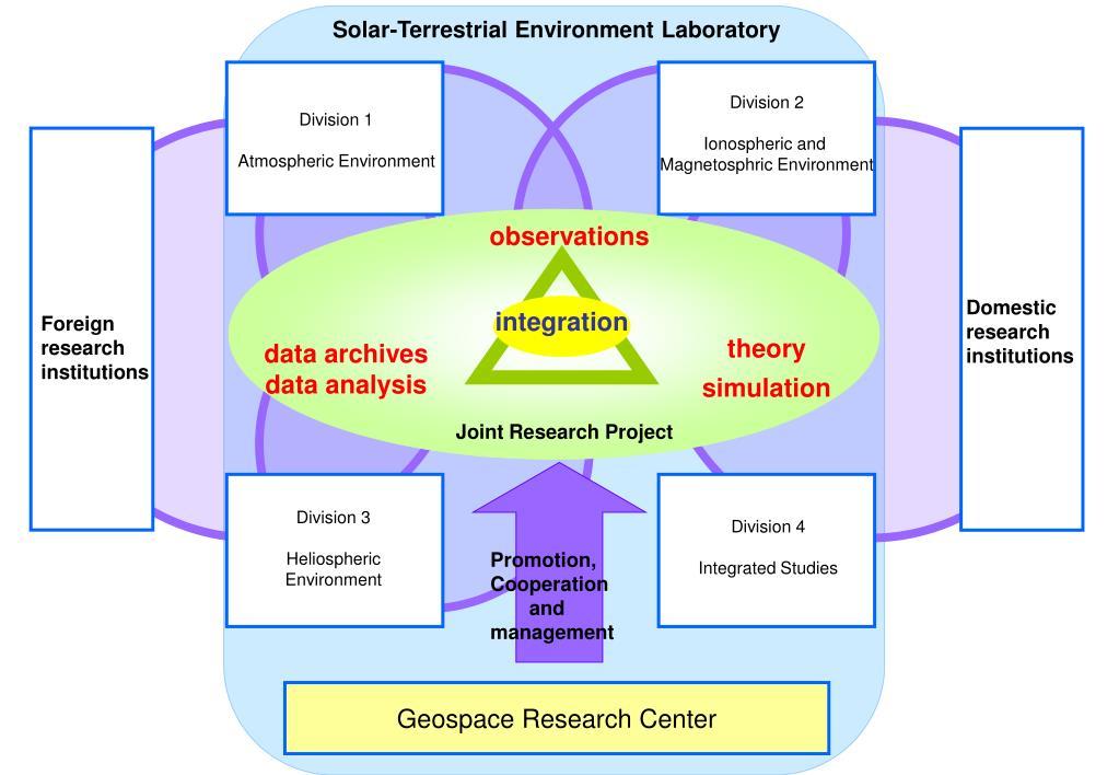 Solar-Terrestrial Environment Laboratory