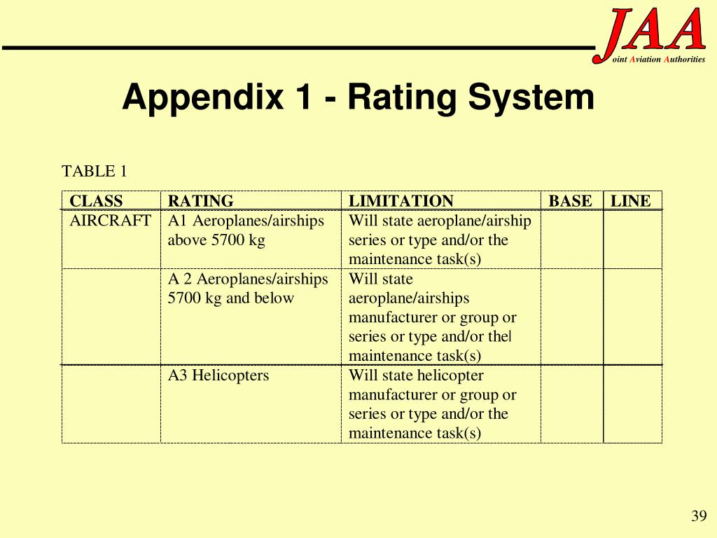 Appendix 1 - Rating System