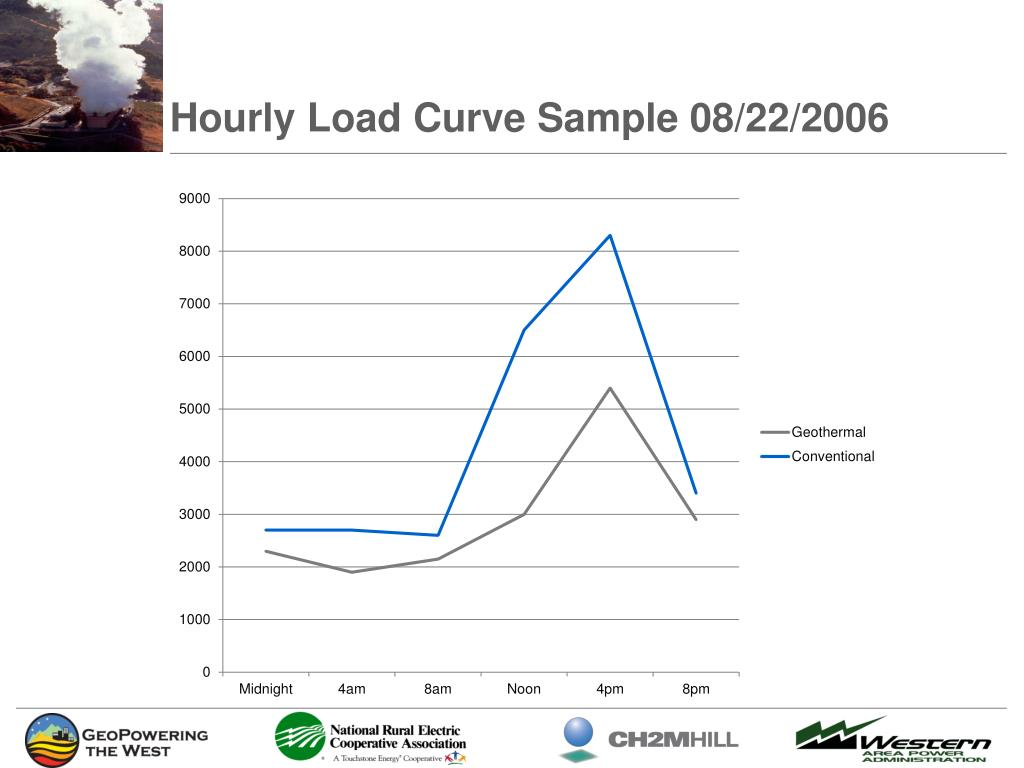 Hourly Load Curve Sample 08/22/2006