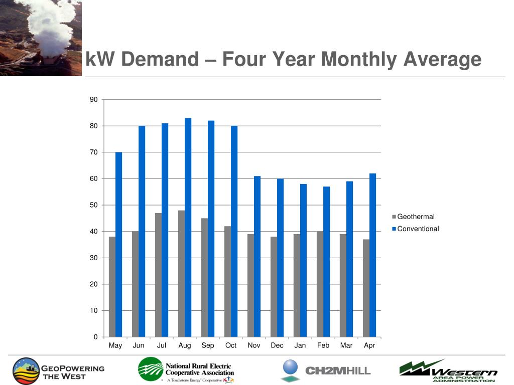 kW Demand – Four Year Monthly Average