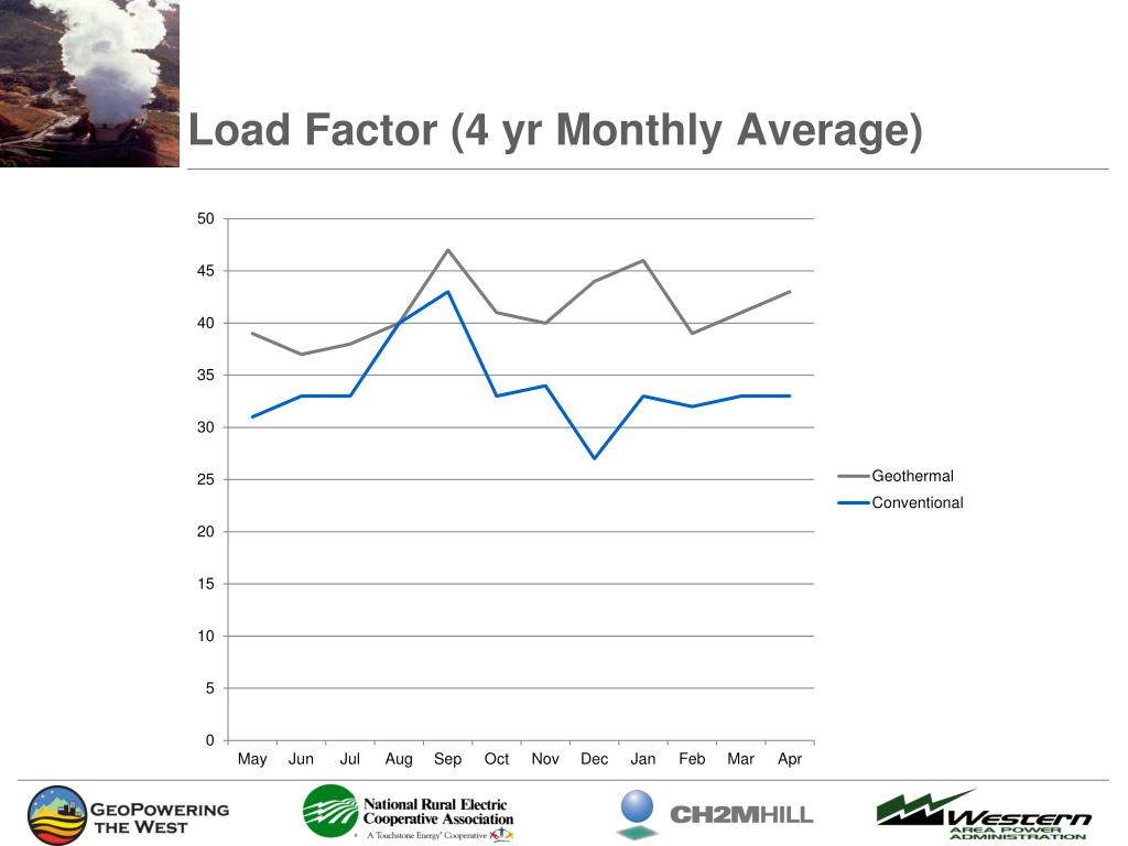 Load Factor (4 yr Monthly Average)