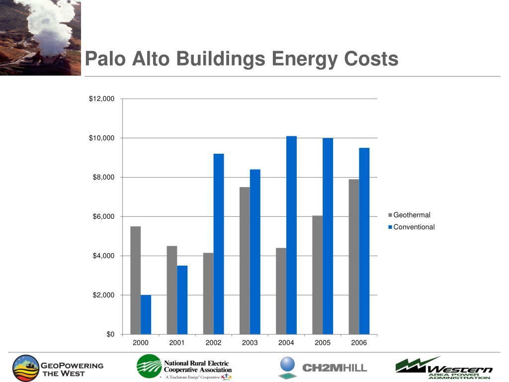 Palo Alto Buildings Energy Costs
