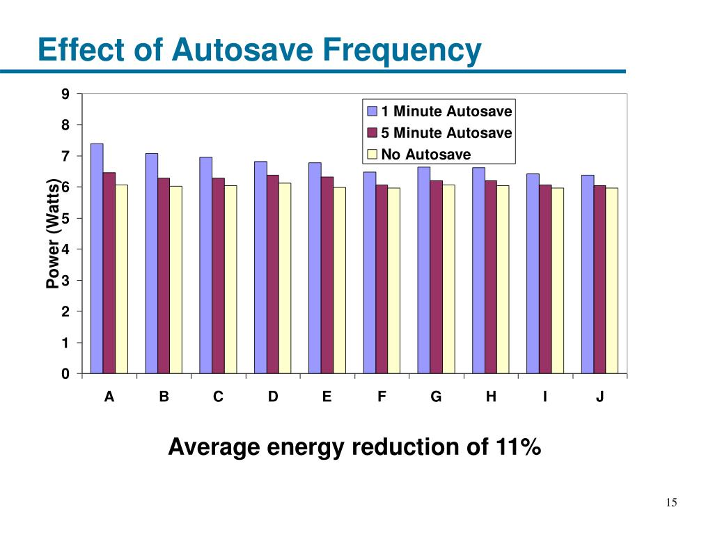 Effect of Autosave Frequency