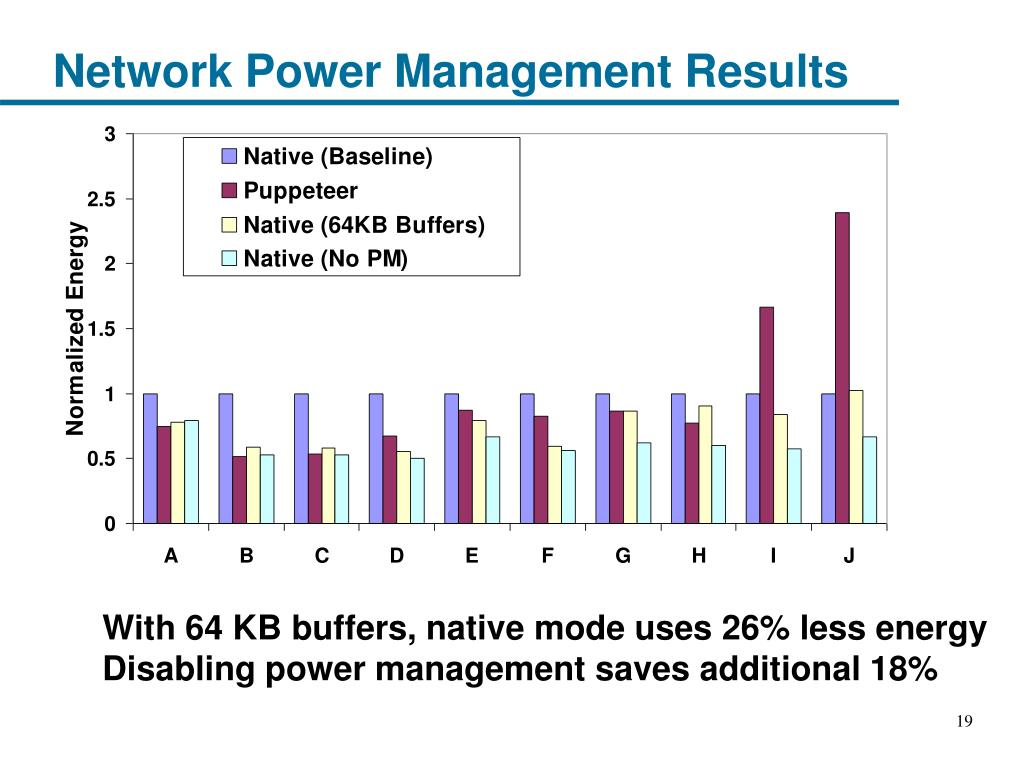 Network Power Management Results