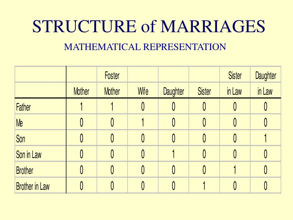 STRUCTURE of MARRIAGES