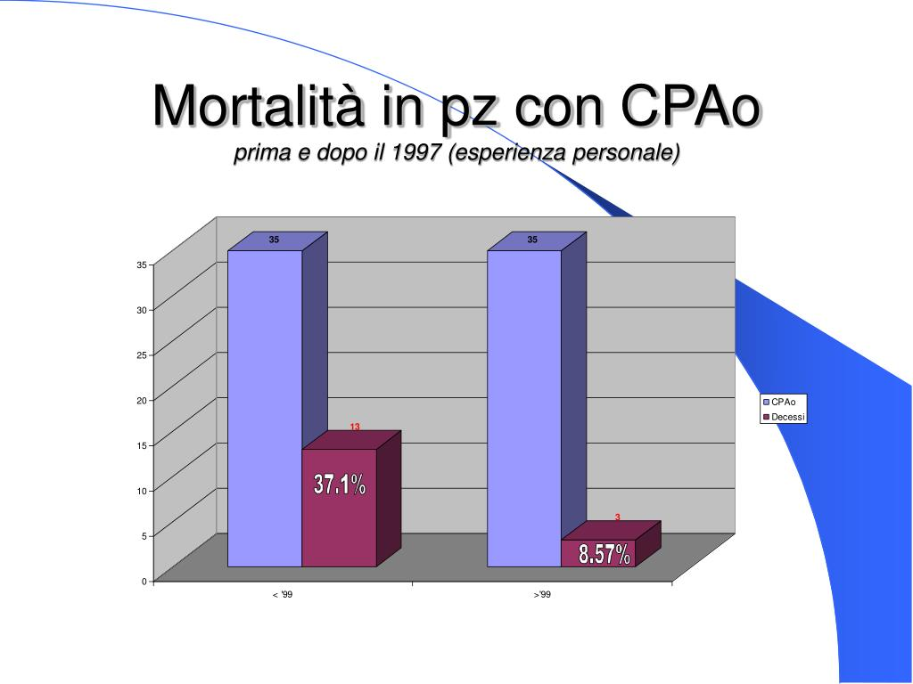 Mortalità in pz con CPAo