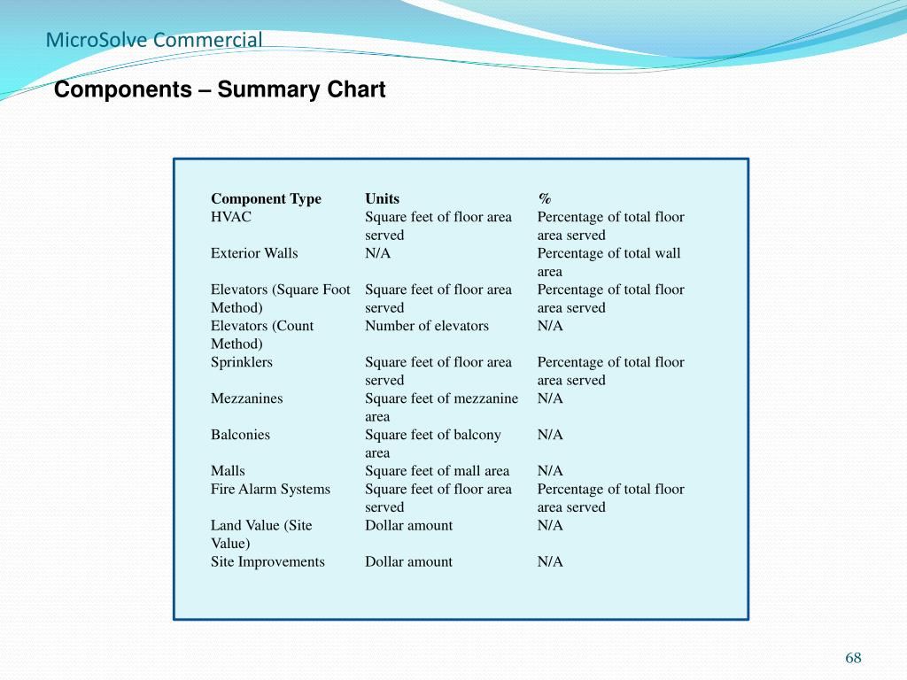 Components – Summary Chart