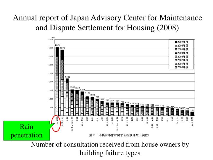 Annual report of japan advisory center for maintenance and dispute settlement for housing 2008