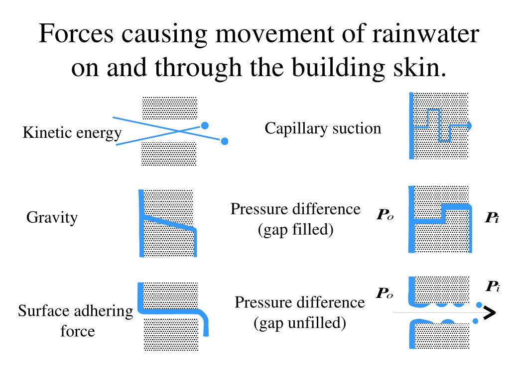 Forces causing movement of rainwater on and through the building skin.