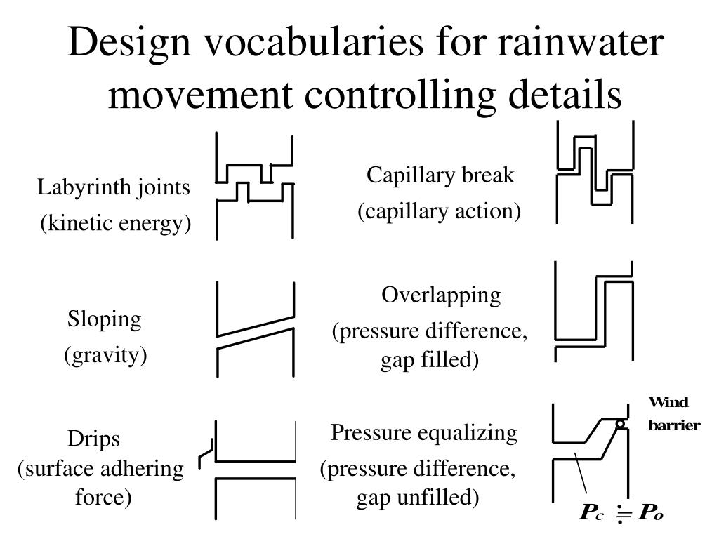 Design vocabularies for rainwater movement controlling details