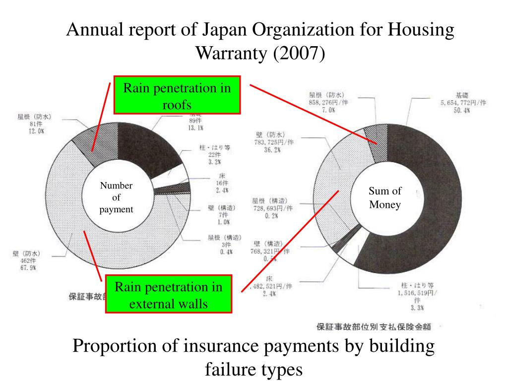 Annual report of Japan Organization for Housing Warranty (2007)