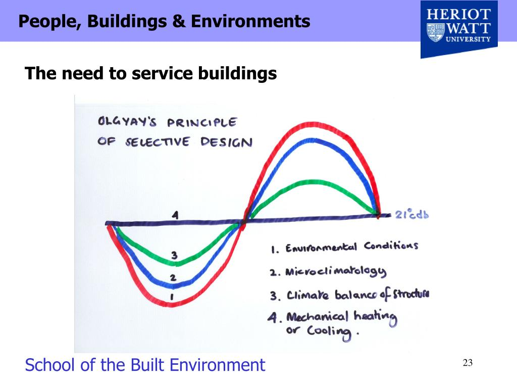 The need to service buildings