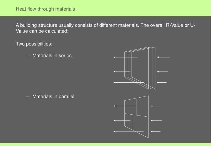Heat flow through materials