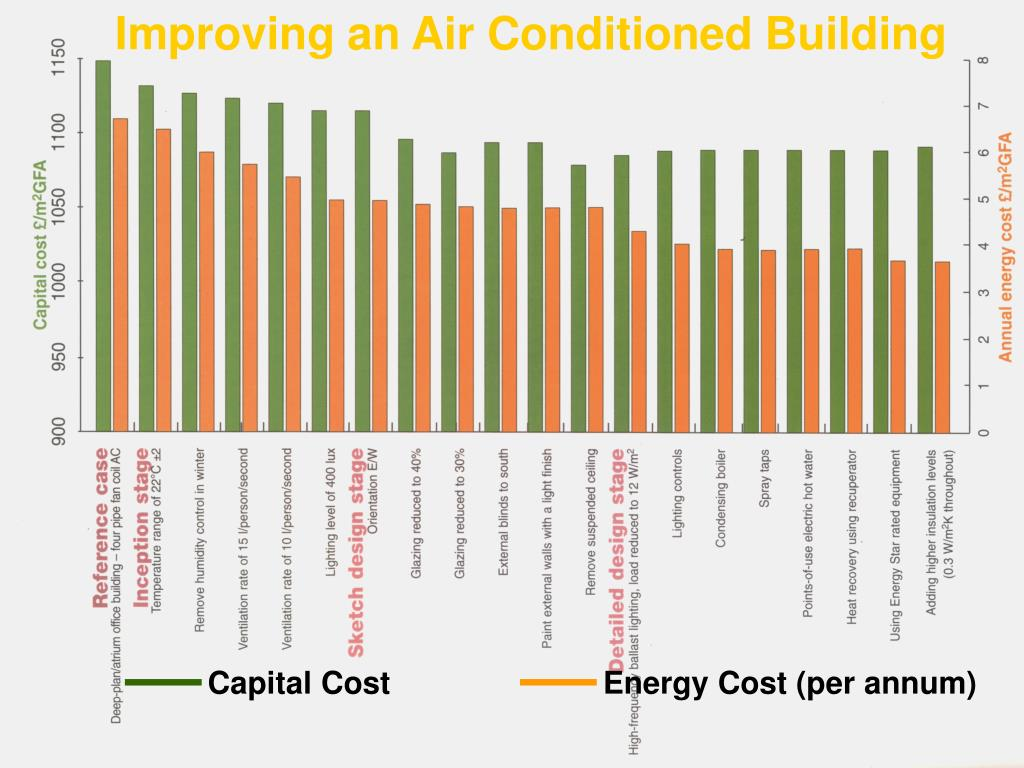 Improving an Air Conditioned Building